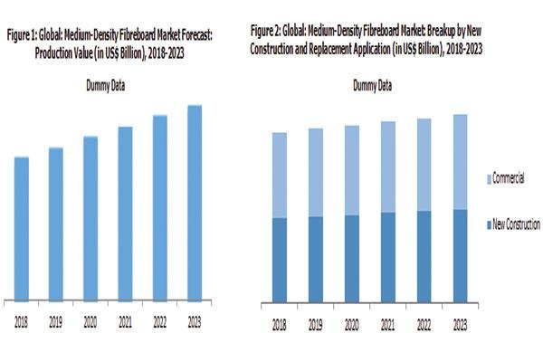 Biểu đồ tăng trưởng tấm MDF từ khi ra đời cho đến nay với vốn hóa thị trường 22 triệu USD
