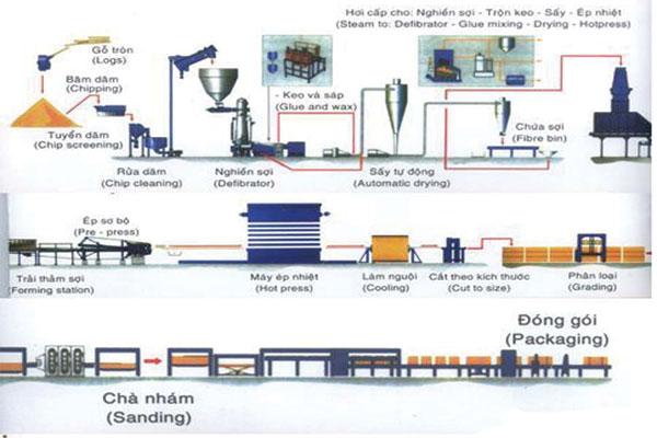 Sơ đồ dây truyền sản xuất MDF theo công nghệ xấy khô