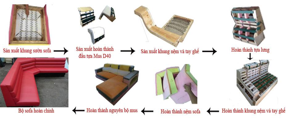 Sơ đồ sản xuất Sofa